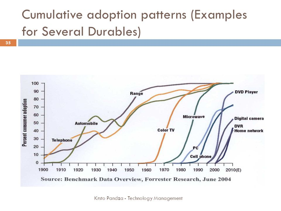 Cumulative adoption patterns (Examples for Several Durables)