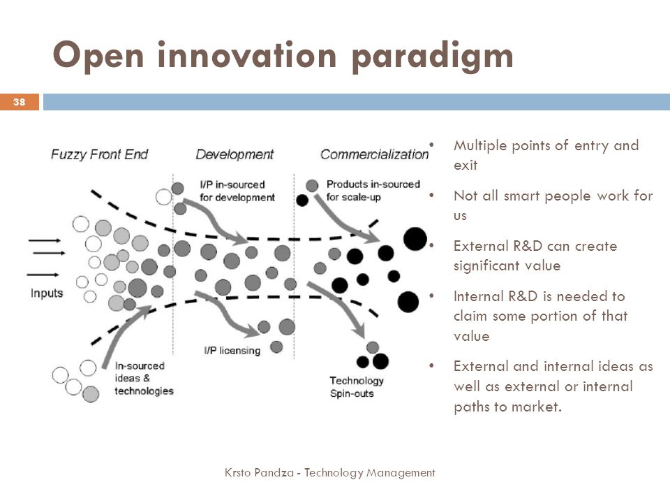 Open innovation paradigm