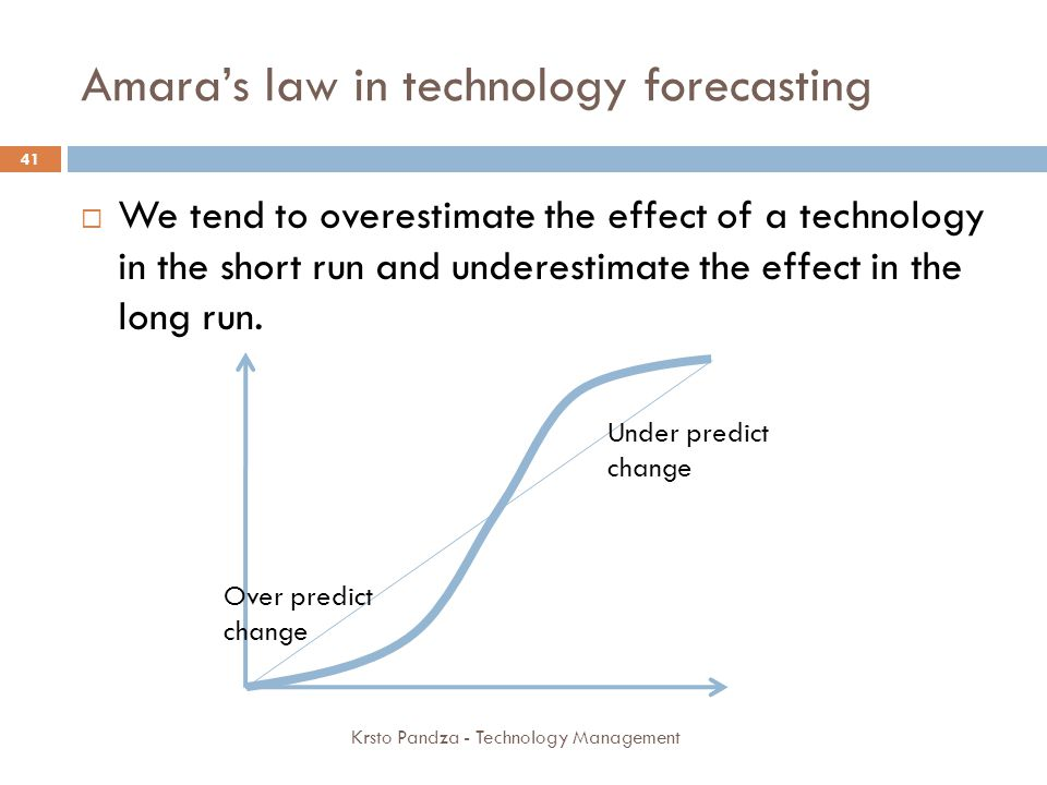 Amara's law in technology forecasting