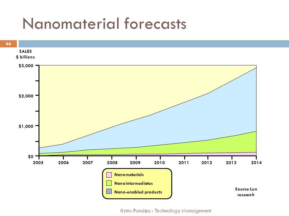 Nanomaterial forecasts