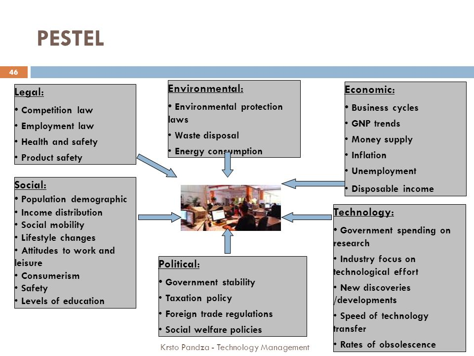 PESTEL Environmental: Economic: Legal: Environmental protection laws