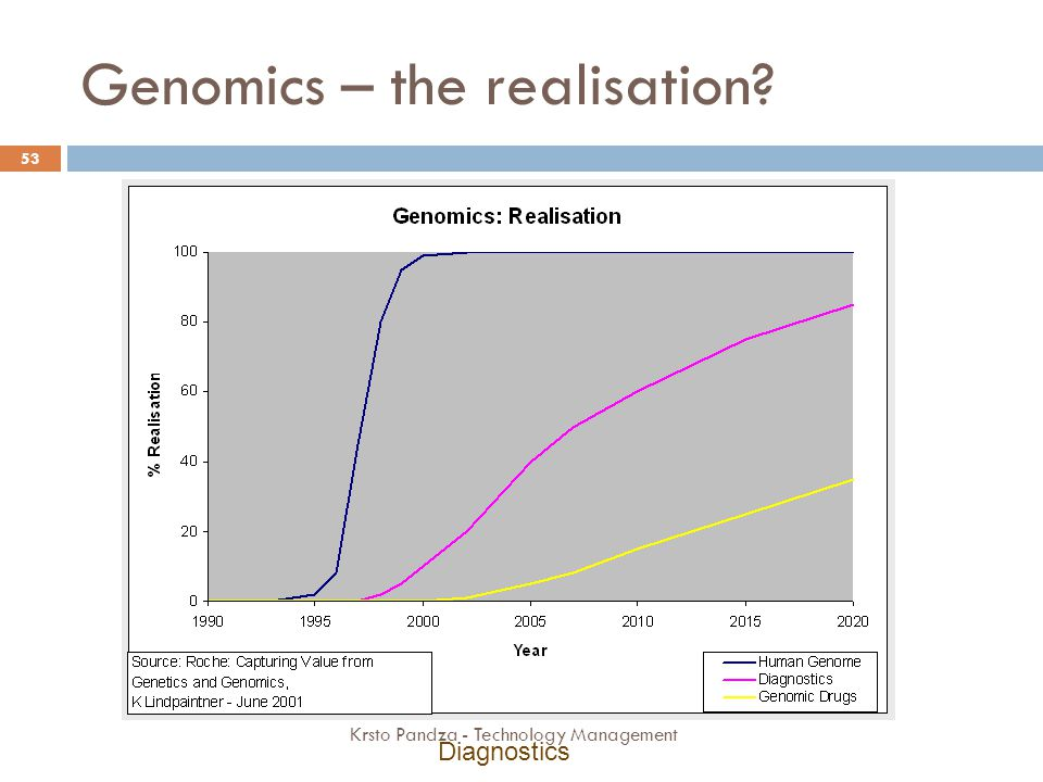 Genomics – the realisation