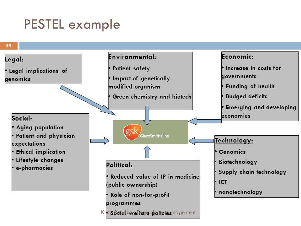 PESTEL example Environmental: Economic: Legal: Patient safety