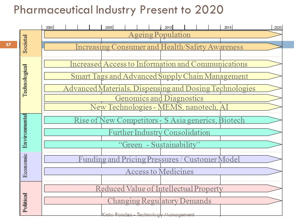 Pharmaceutical Industry Present to 2020