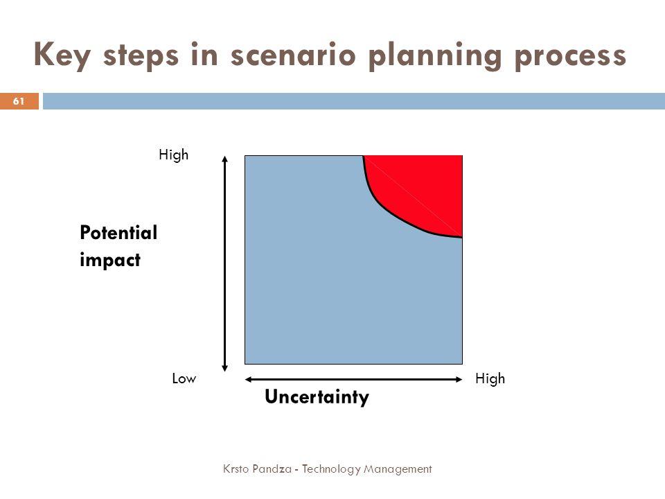 Key steps in scenario planning process