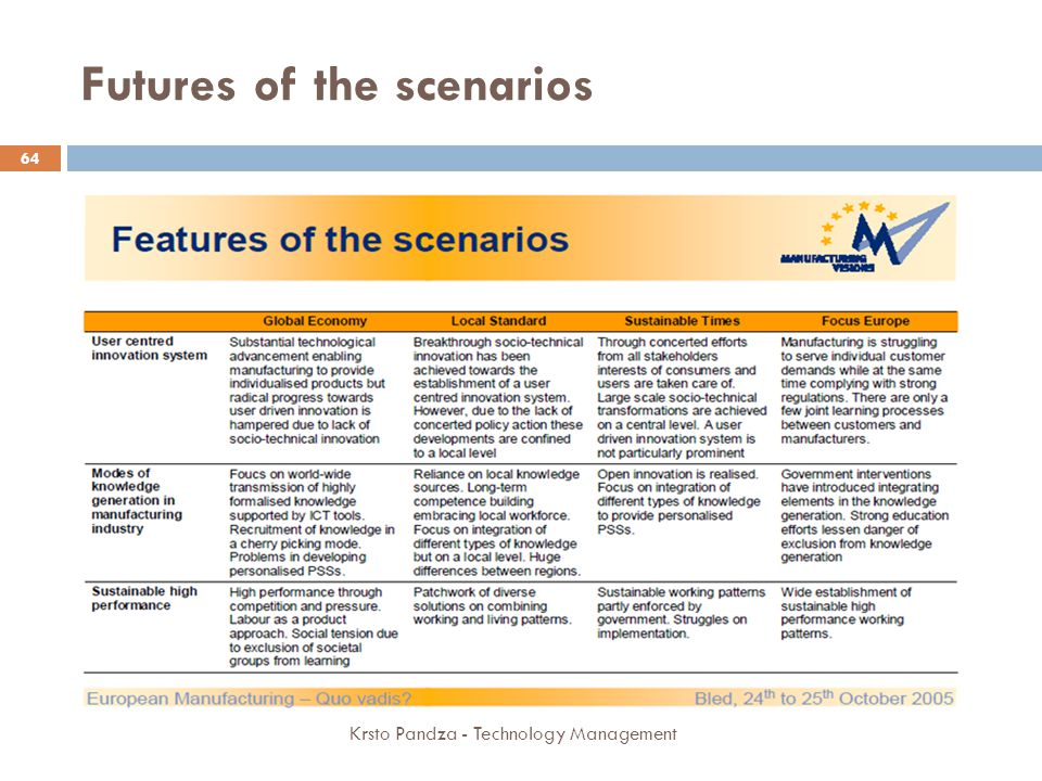 Futures of the scenarios