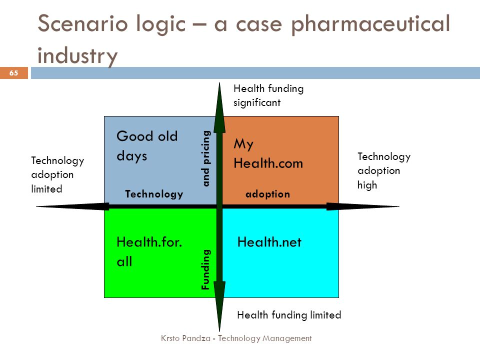 Scenario logic – a case pharmaceutical industry