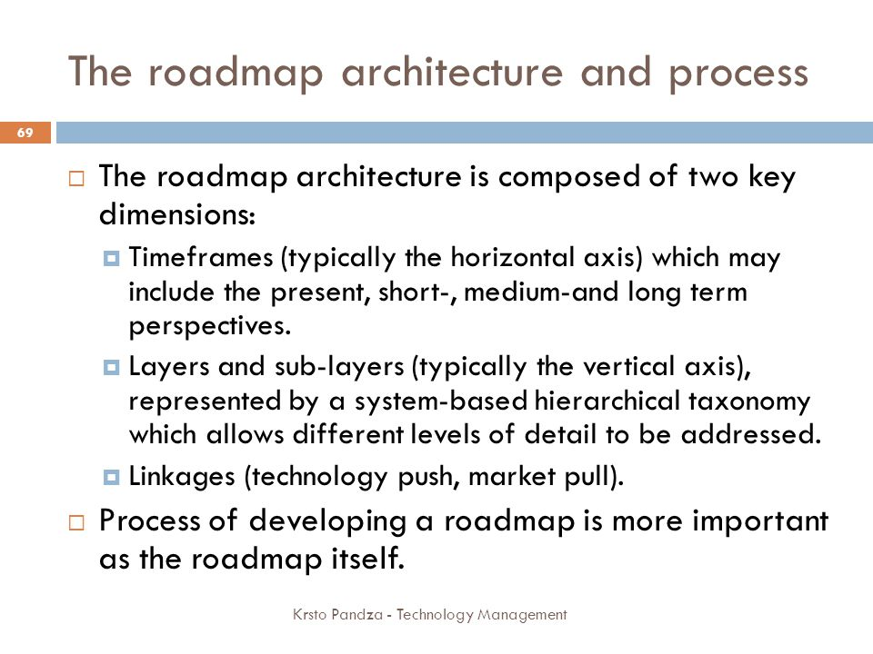 The roadmap architecture and process