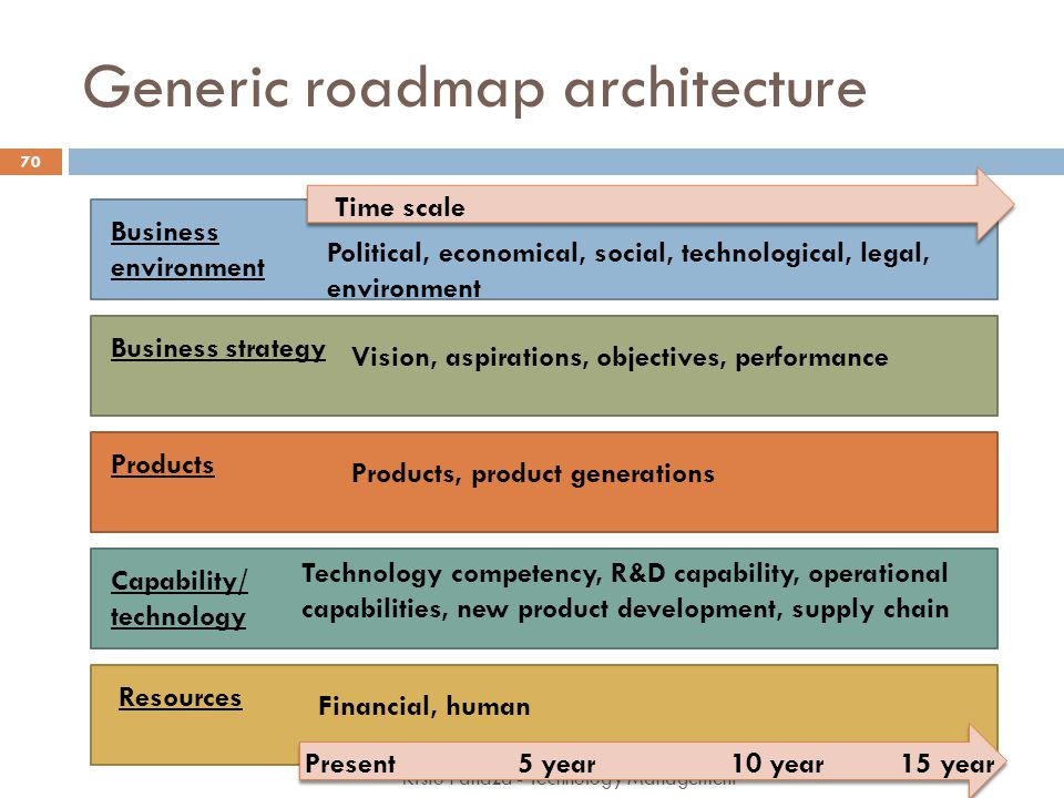 Generic roadmap architecture