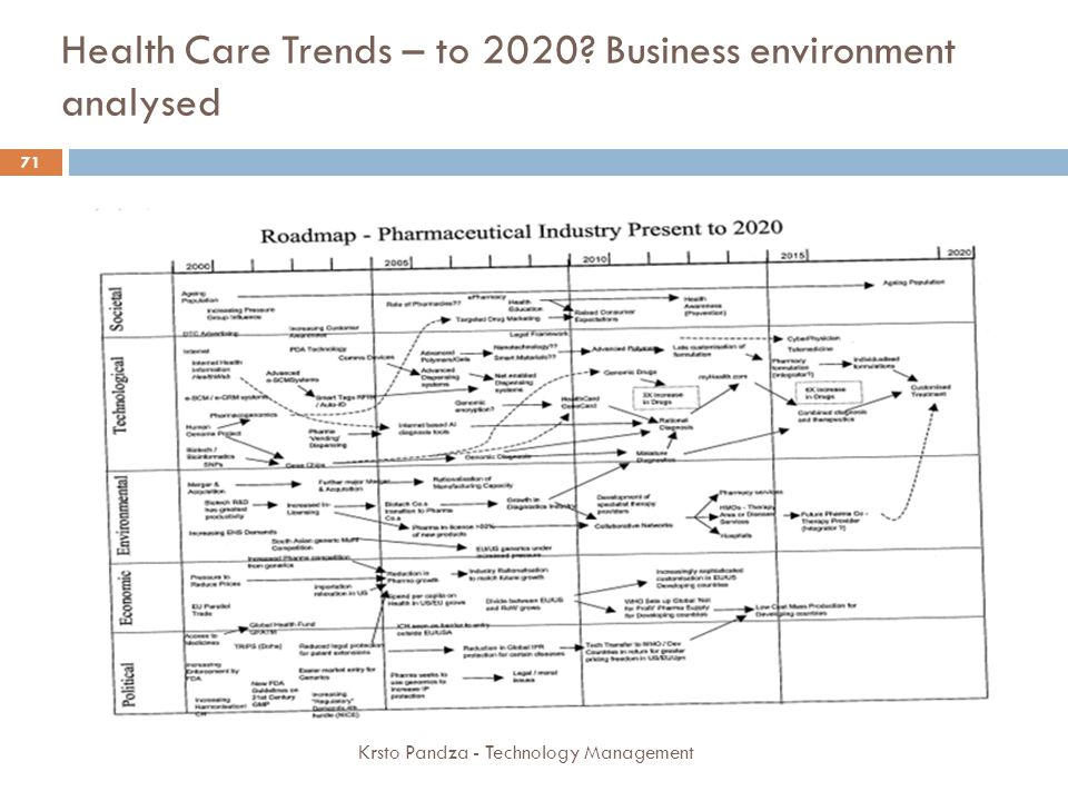 Health Care Trends – to 2020 Business environment analysed