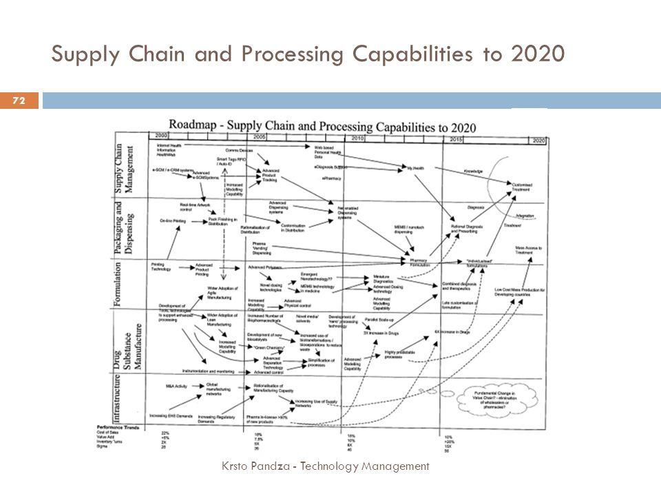 Supply Chain and Processing Capabilities to 2020