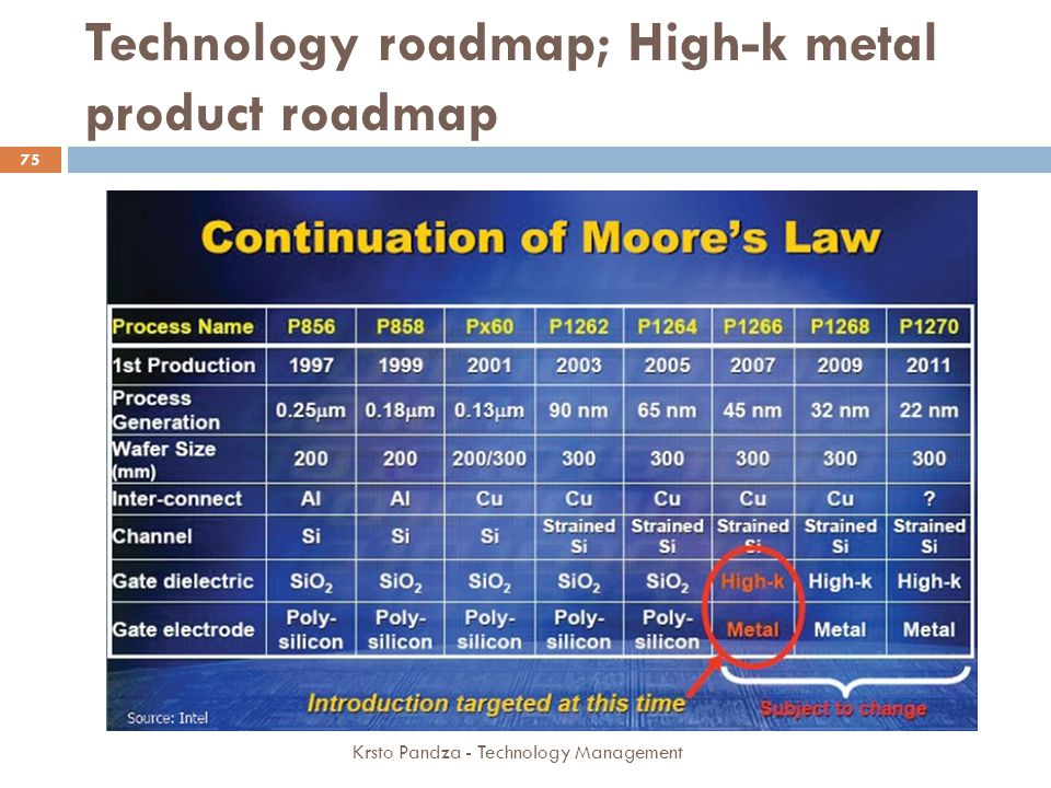 Technology roadmap; High-k metal product roadmap