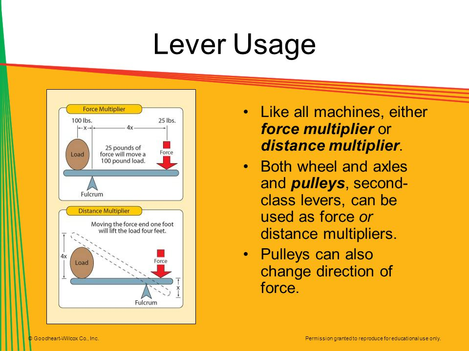 Lever Usage Like all machines, either force multiplier or distance multiplier.