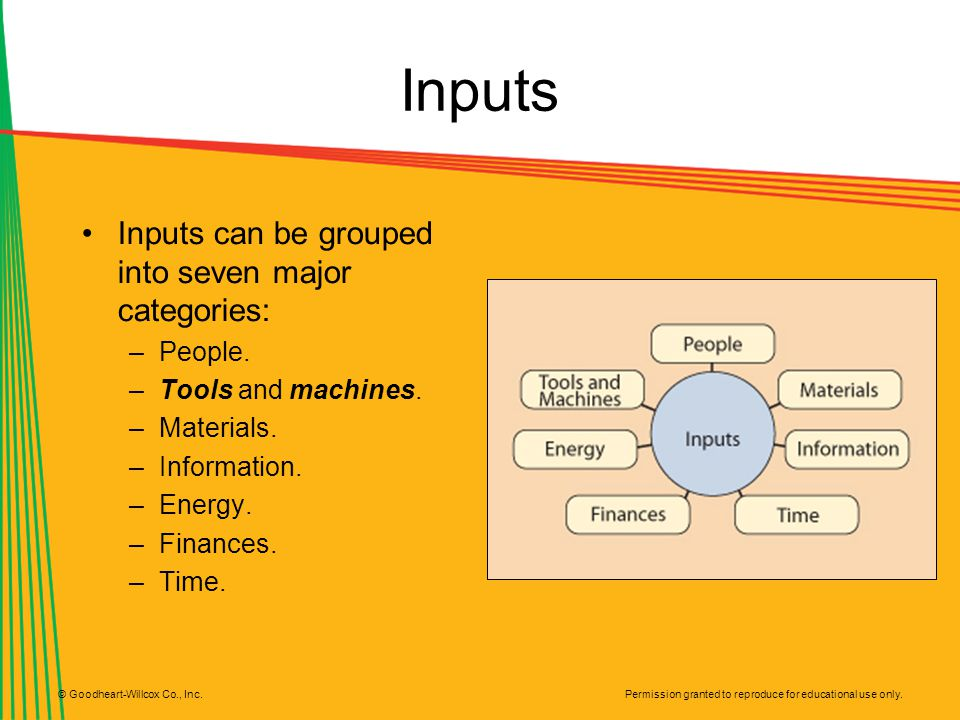 Inputs Inputs can be grouped into seven major categories: People.