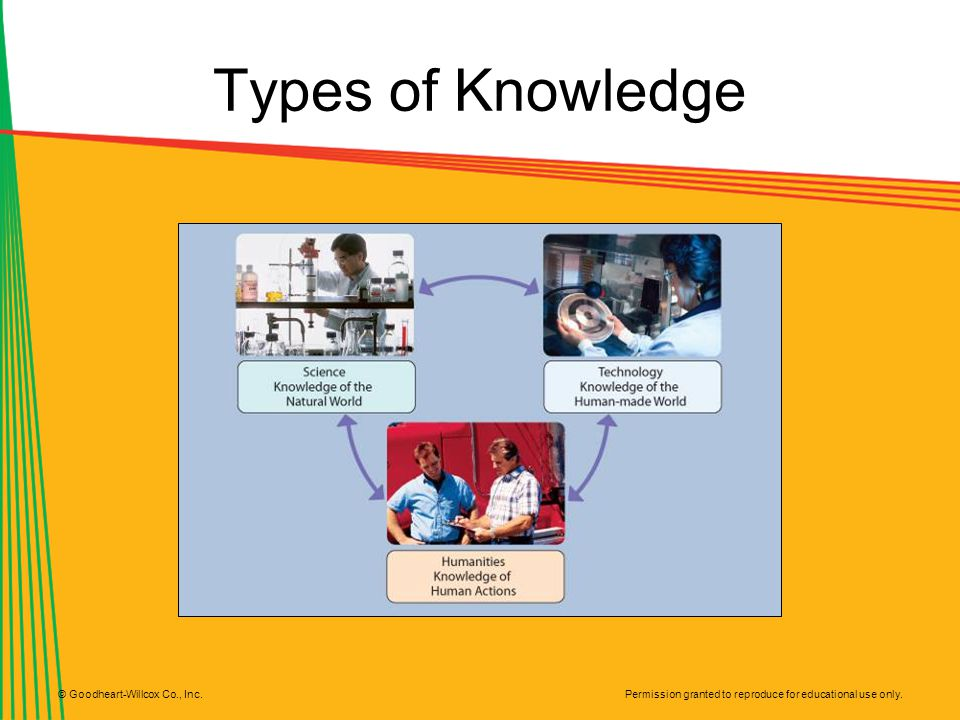 Types of Knowledge © Goodheart-Willcox Co., Inc.