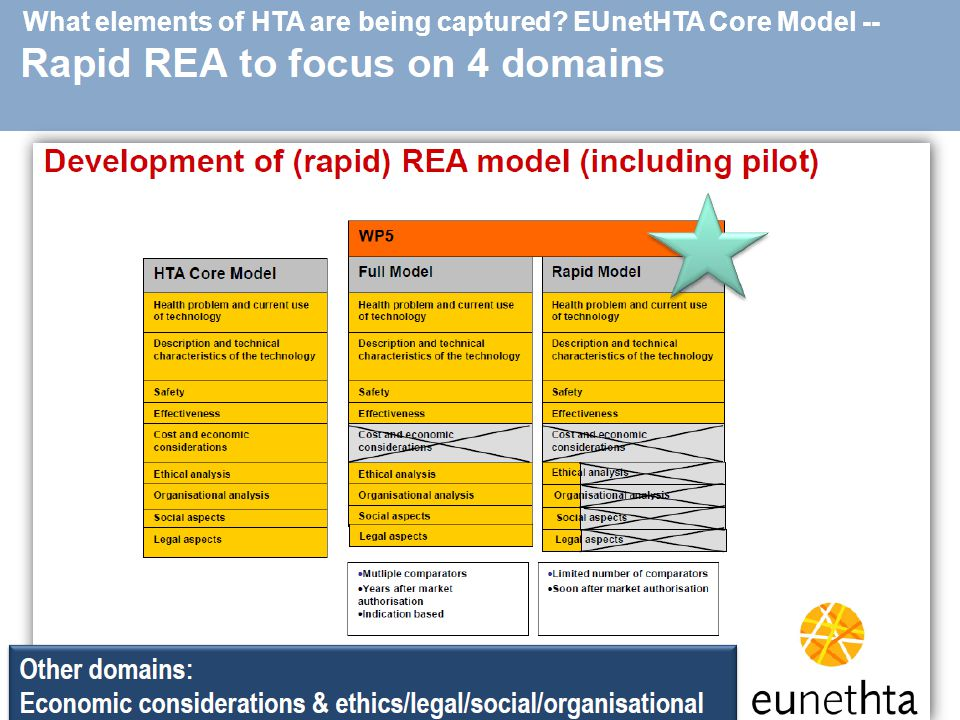 What elements of HTA are being captured EUnetHTA Core Model --