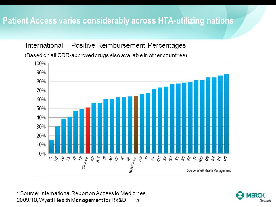 Patient Access varies considerably across HTA-utilizing nations