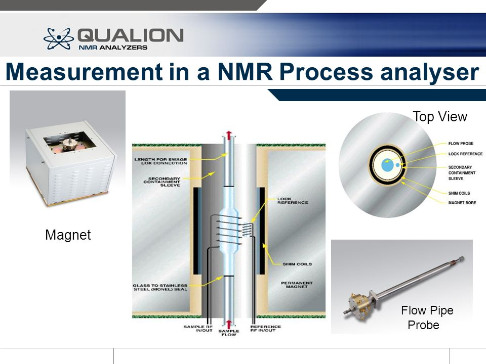 Measurement in a NMR Process analyser