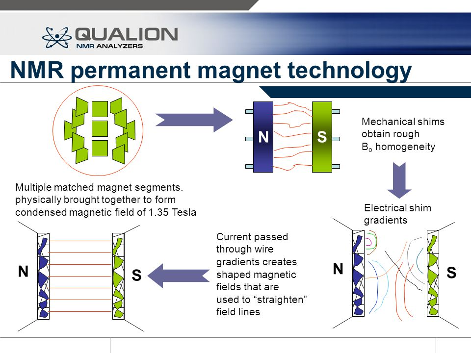 NMR permanent magnet technology
