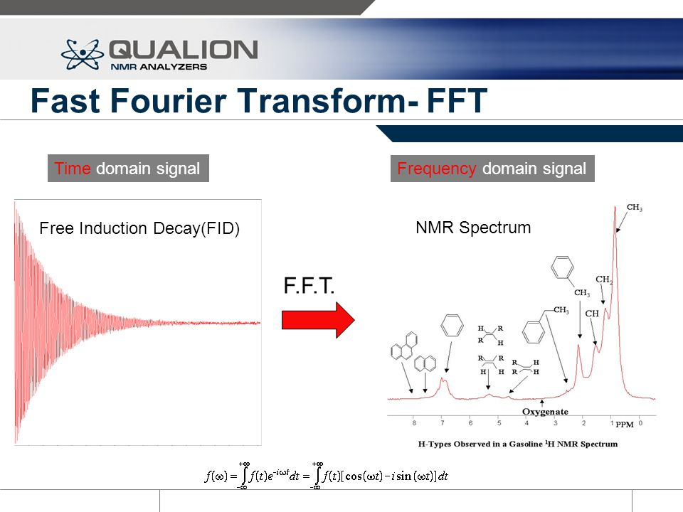 Fast Fourier Transform- FFT