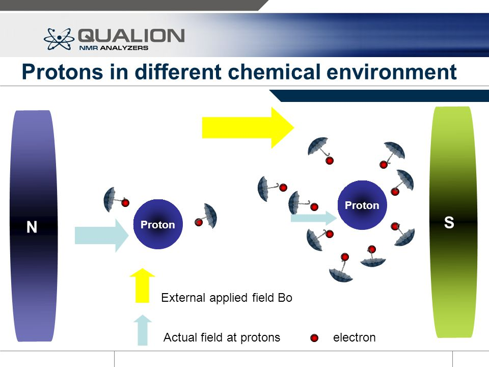Protons in different chemical environment
