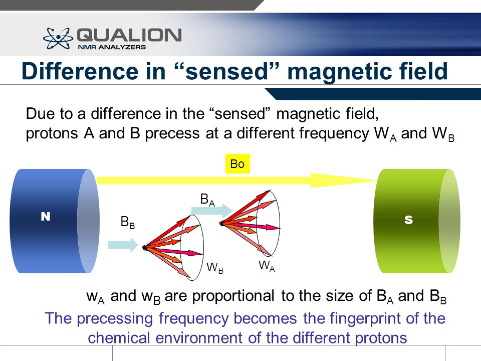 Difference in sensed magnetic field
