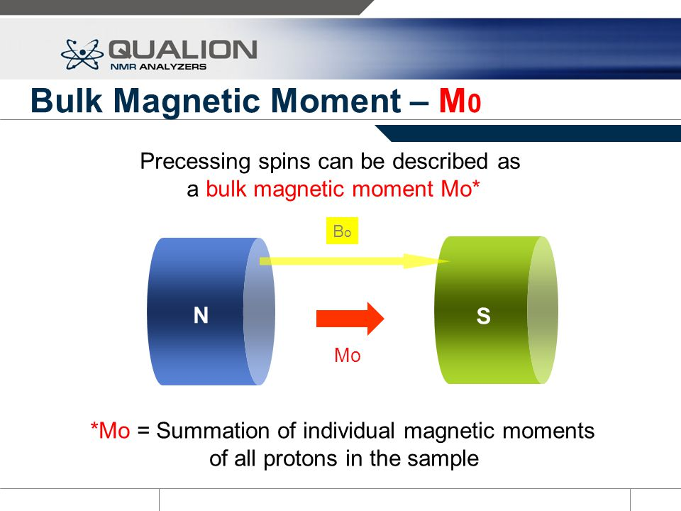 Bulk Magnetic Moment – M0