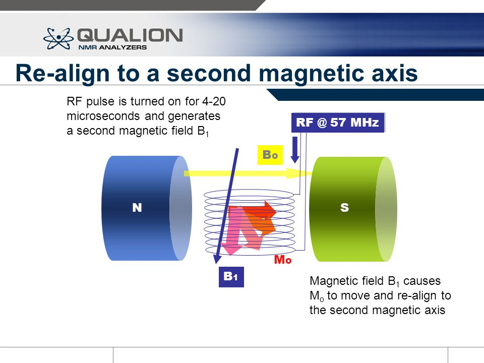 Re-align to a second magnetic axis