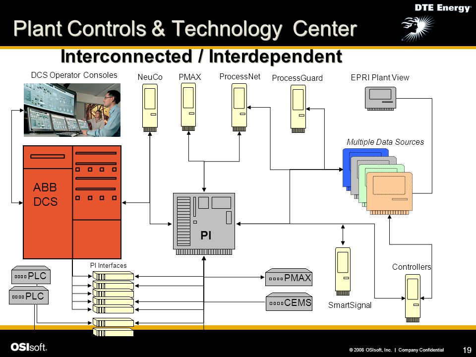 Plant Controls & Technology Center Interconnected / Interdependent