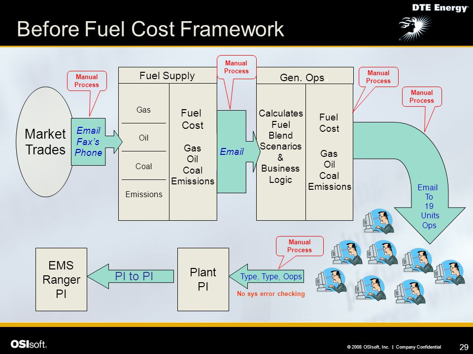 Before Fuel Cost Framework