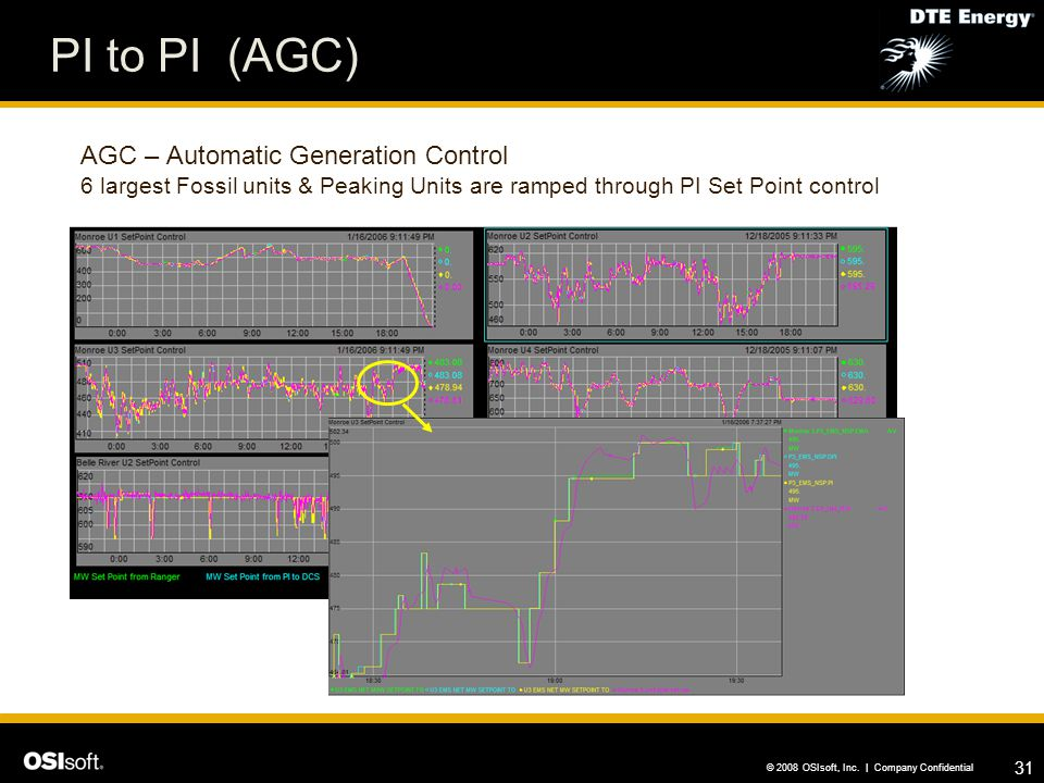 PI to PI (AGC) AGC – Automatic Generation Control