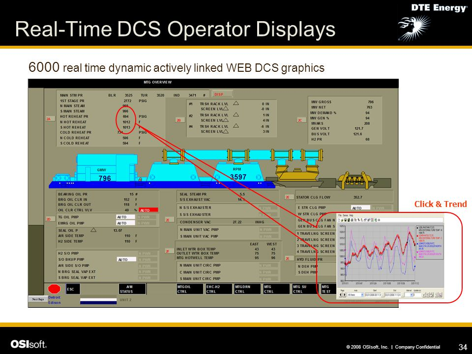 Real-Time DCS Operator Displays