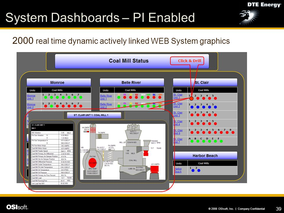 System Dashboards – PI Enabled