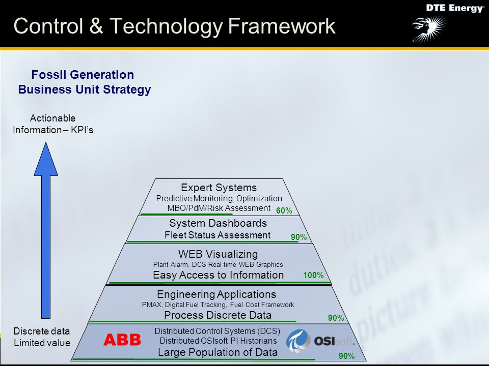 Control & Technology Framework