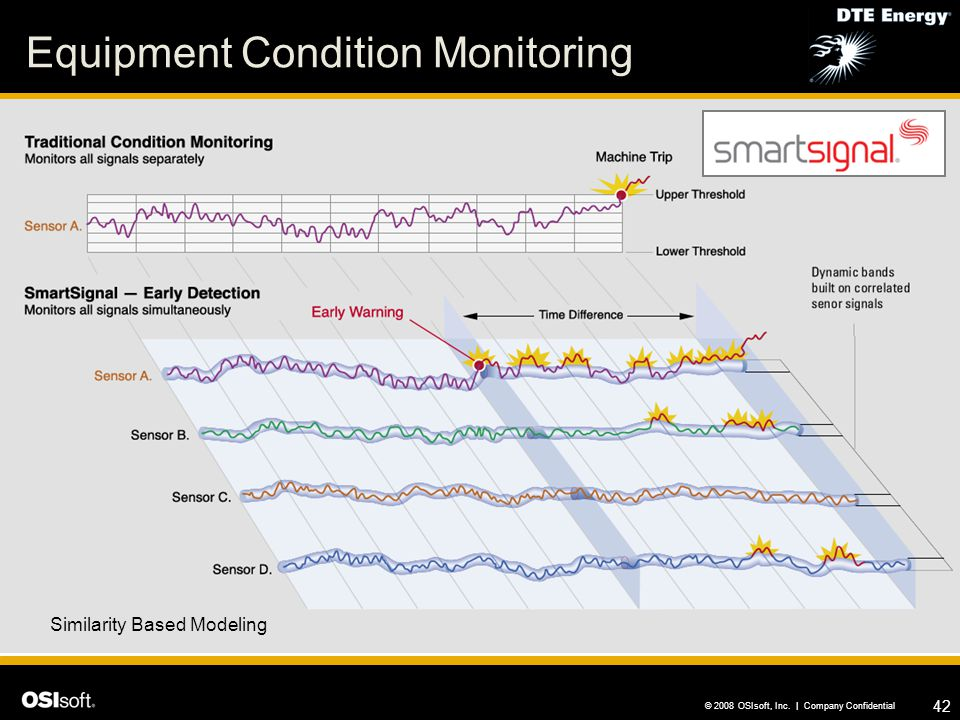Equipment Condition Monitoring