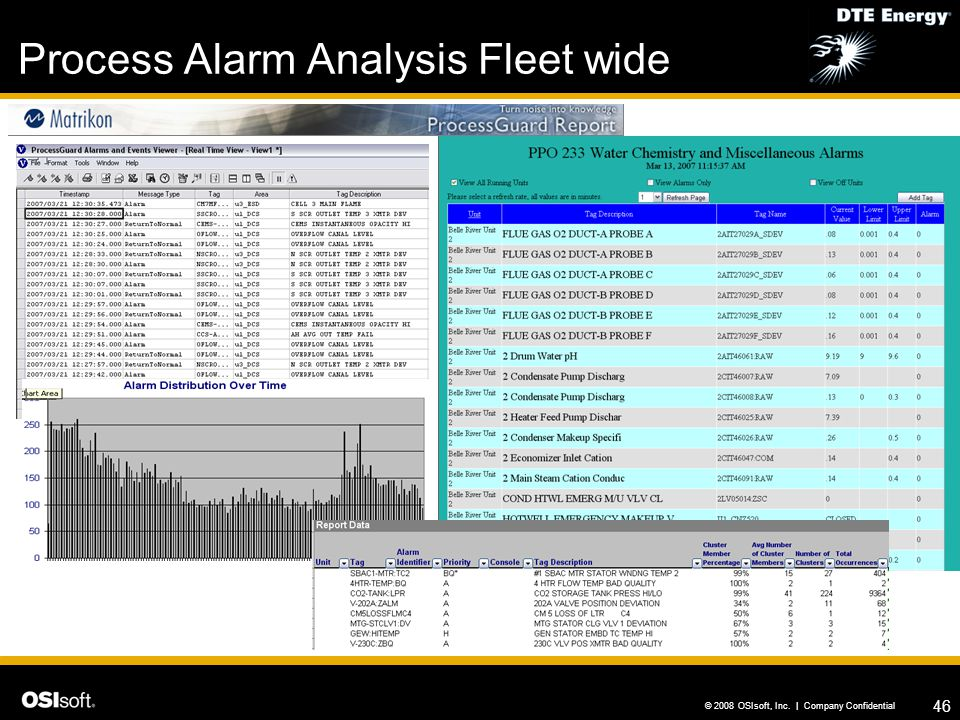 Process Alarm Analysis Fleet wide