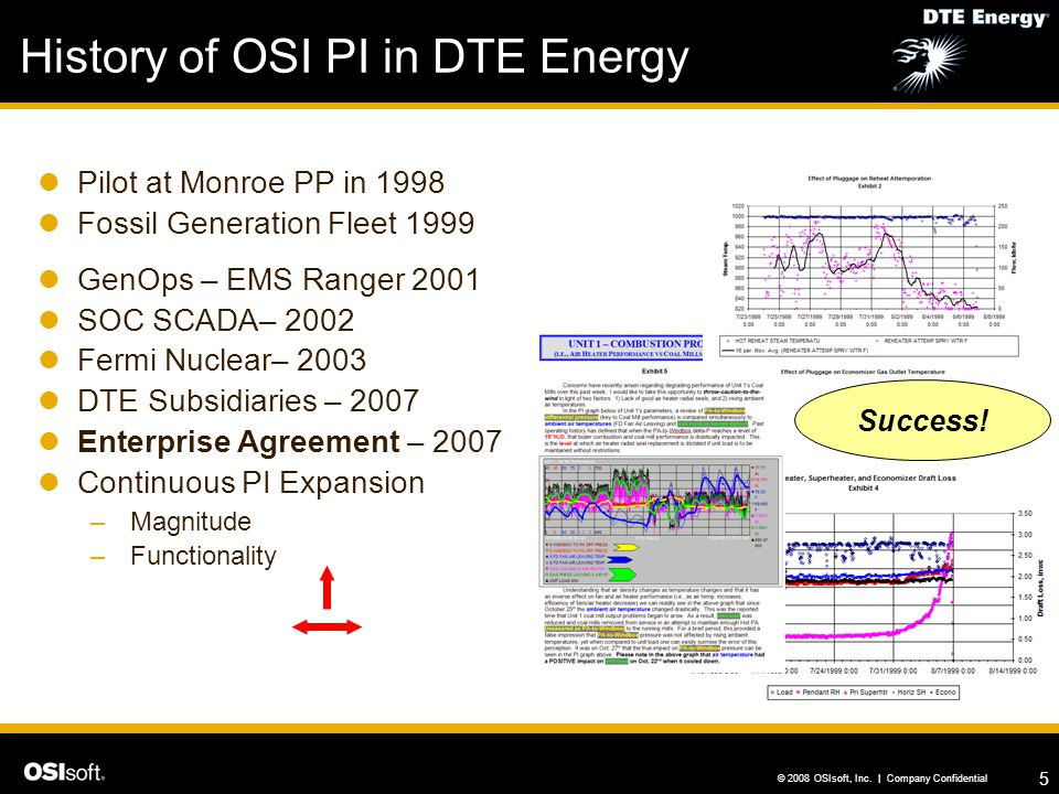 History of OSI PI in DTE Energy