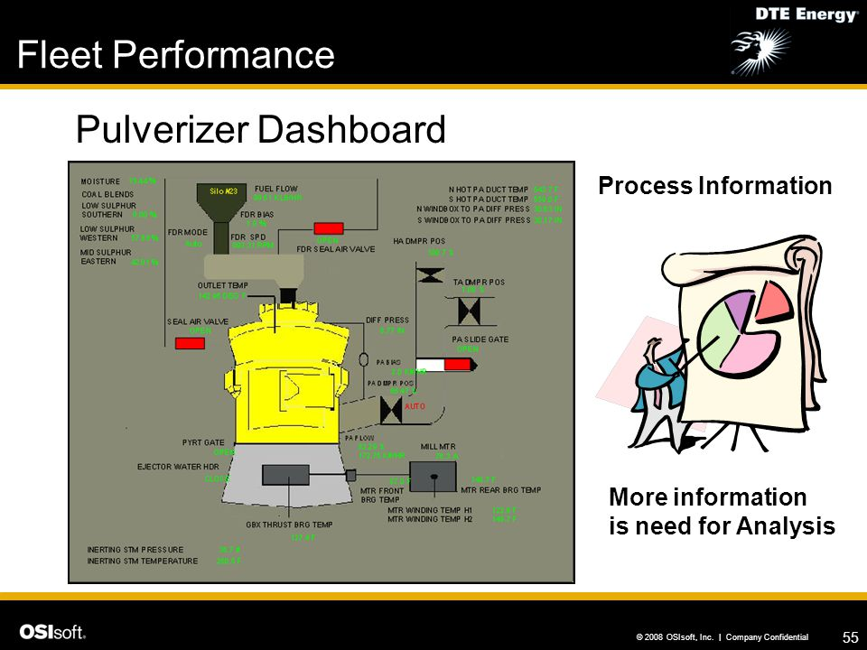 Fleet Performance Pulverizer Dashboard Process Information