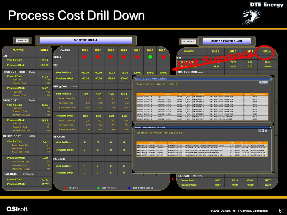 Process Cost Drill Down