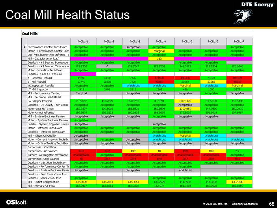 Coal Mill Health Status