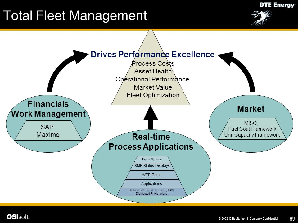 Total Fleet Management