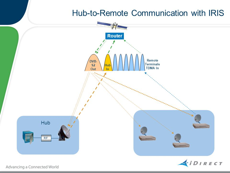 Hub-to-Remote Communication with IRIS