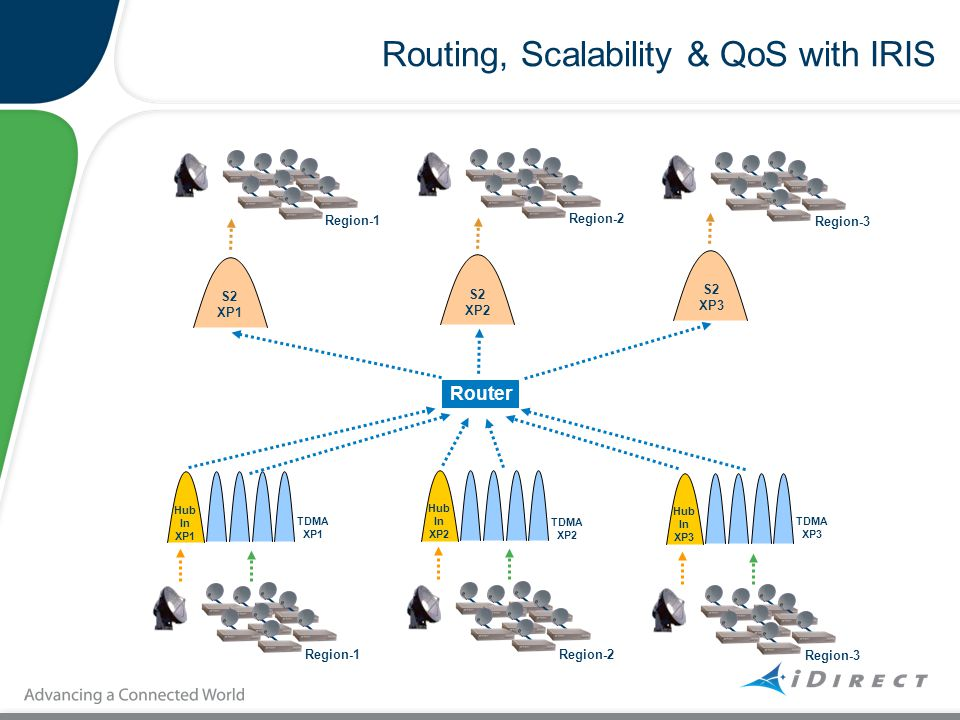 Routing, Scalability & QoS with IRIS