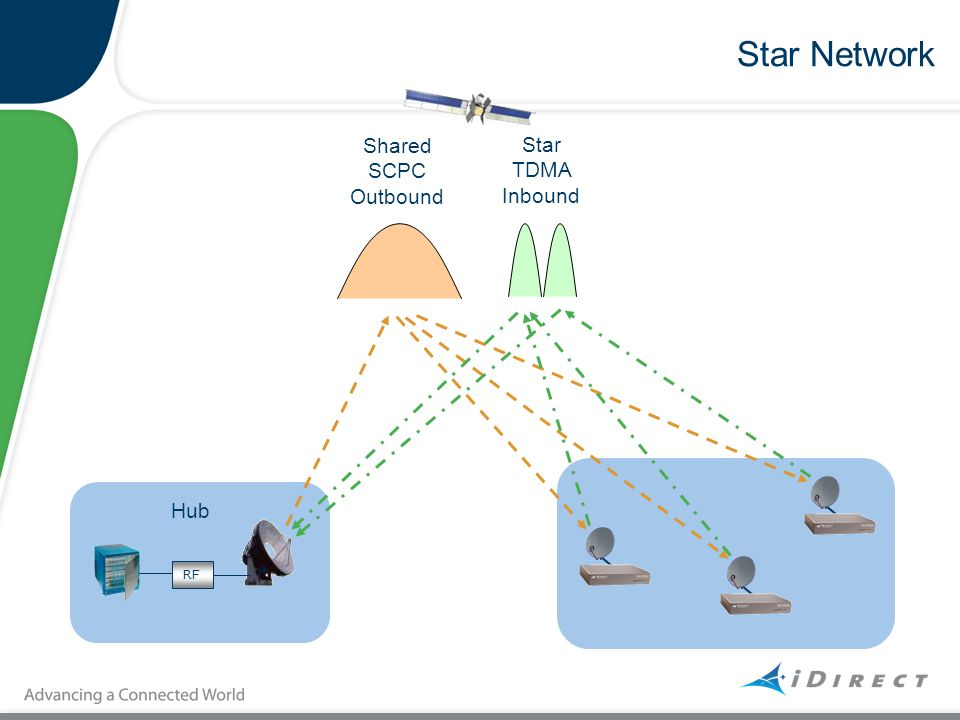 Star Network Shared SCPC Outbound Star TDMA Inbound Hub RF