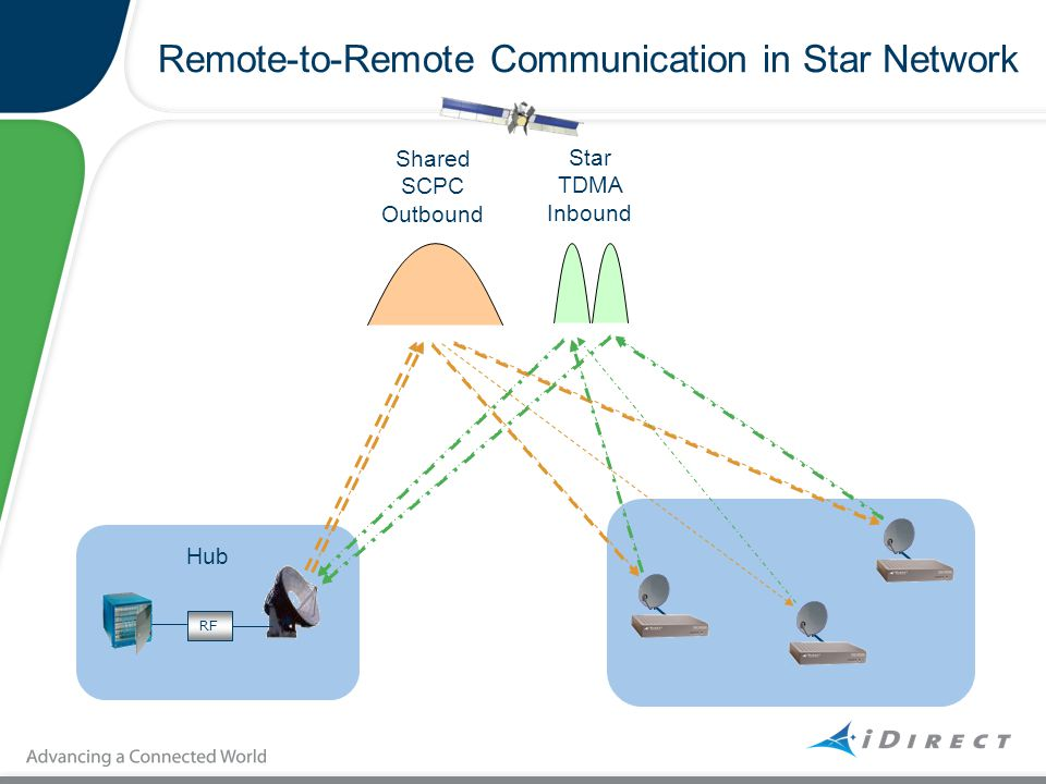 Remote-to-Remote Communication in Star Network