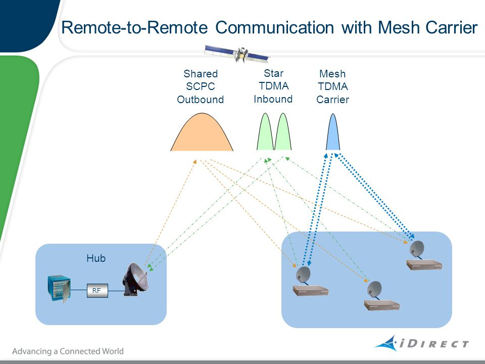 Remote-to-Remote Communication with Mesh Carrier