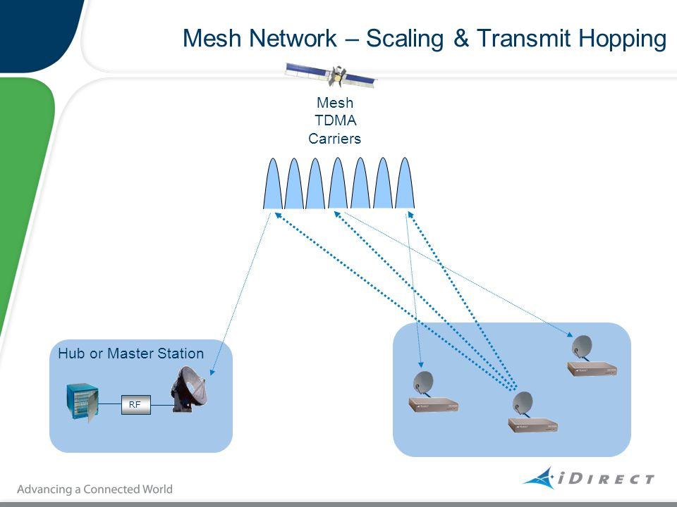 Mesh Network – Scaling & Transmit Hopping