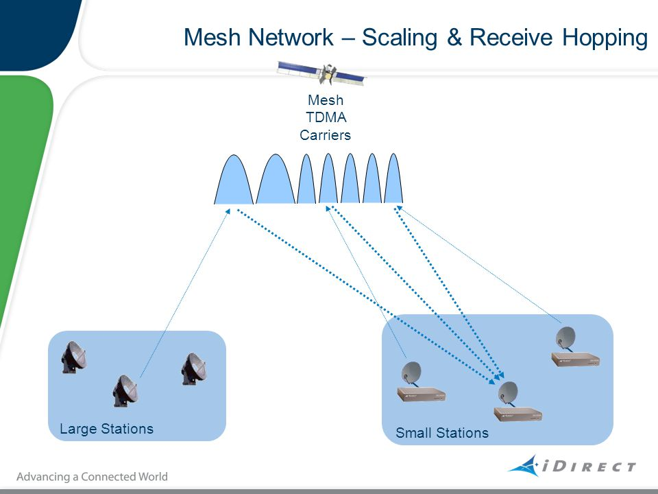 Mesh Network – Scaling & Receive Hopping