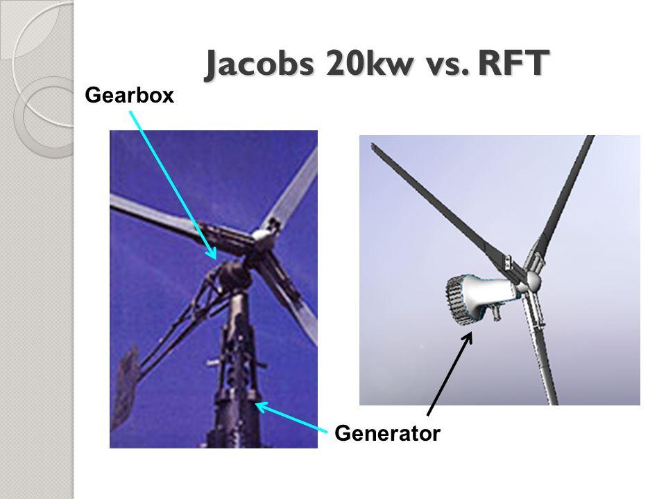 Jacobs 20kw vs. RFT Gearbox Generator