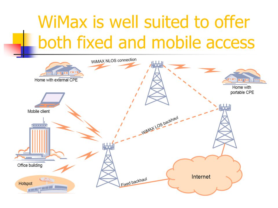WiMax is well suited to offer both fixed and mobile access